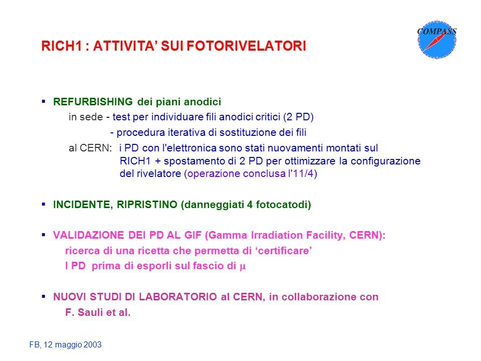 FB, 12 maggio 2003 RICH1 : ATTIVITA' SUI FOTORIVELATORI  REFURBISHING dei piani anodici in sede - test per individuare fili anodici critici (2 PD) - procedura iterativa di sostituzione dei fili al CERN: i PD con l elettronica sono stati nuovamenti montati sul RICH1 + spostamento di 2 PD per ottimizzare la configurazione del rivelatore (operazione conclusa l 11/4)  INCIDENTE, RIPRISTINO (danneggiati 4 fotocatodi)  VALIDAZIONE DEI PD AL GIF (Gamma Irradiation Facility, CERN): ricerca di una ricetta che permetta di 'certificare' I PD prima di esporli sul fascio di   NUOVI STUDI DI LABORATORIO al CERN, in collaborazione con F.