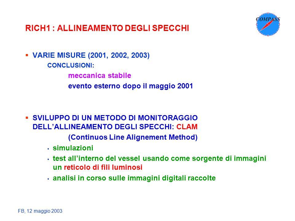 FB, 12 maggio 2003 RICH1 : ALLINEAMENTO DEGLI SPECCHI  VARIE MISURE (2001, 2002, 2003) CONCLUSIONI: meccanica stabile evento esterno dopo il maggio 2001  SVILUPPO DI UN METODO DI MONITORAGGIO DELL'ALLINEAMENTO DEGLI SPECCHI: CLAM (Continuos Line Alignement Method)  simulazioni  test all'interno del vessel usando come sorgente di immagini un reticolo di fili luminosi  analisi in corso sulle immagini digitali raccolte