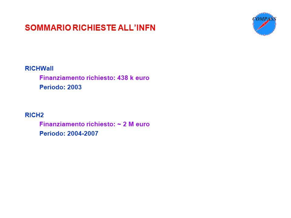 SOMMARIO RICHIESTE ALL'INFN RICHWall Finanziamento richiesto: 438 k euro Periodo: 2003 RICH2 Finanziamento richiesto: ~ 2 M euro Periodo: 2004-2007