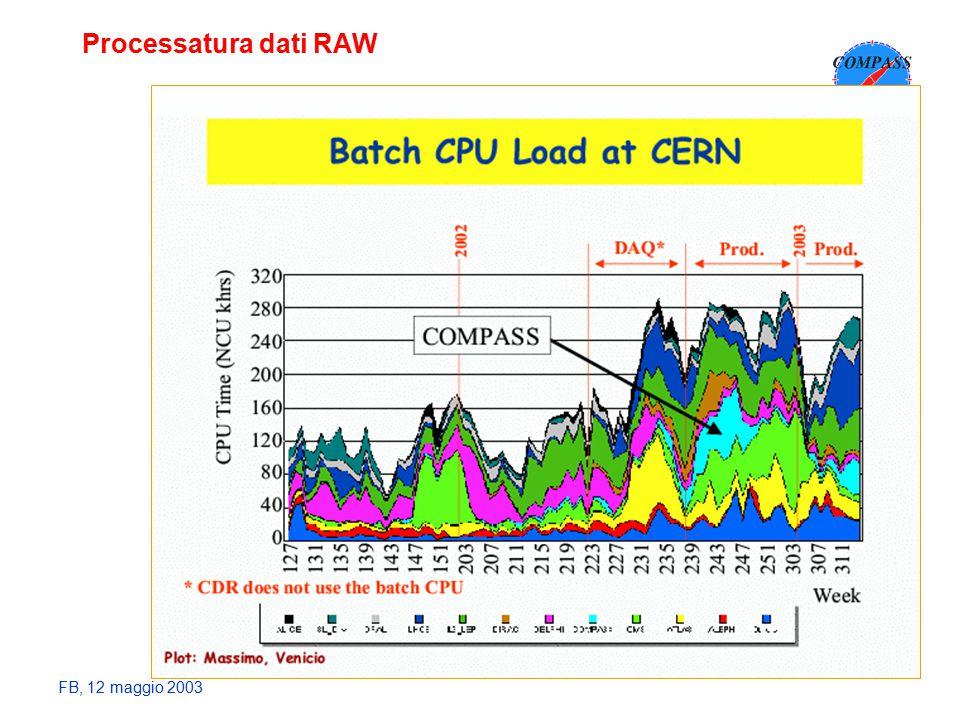 FB, 12 maggio 2003 Processatura dati RAW