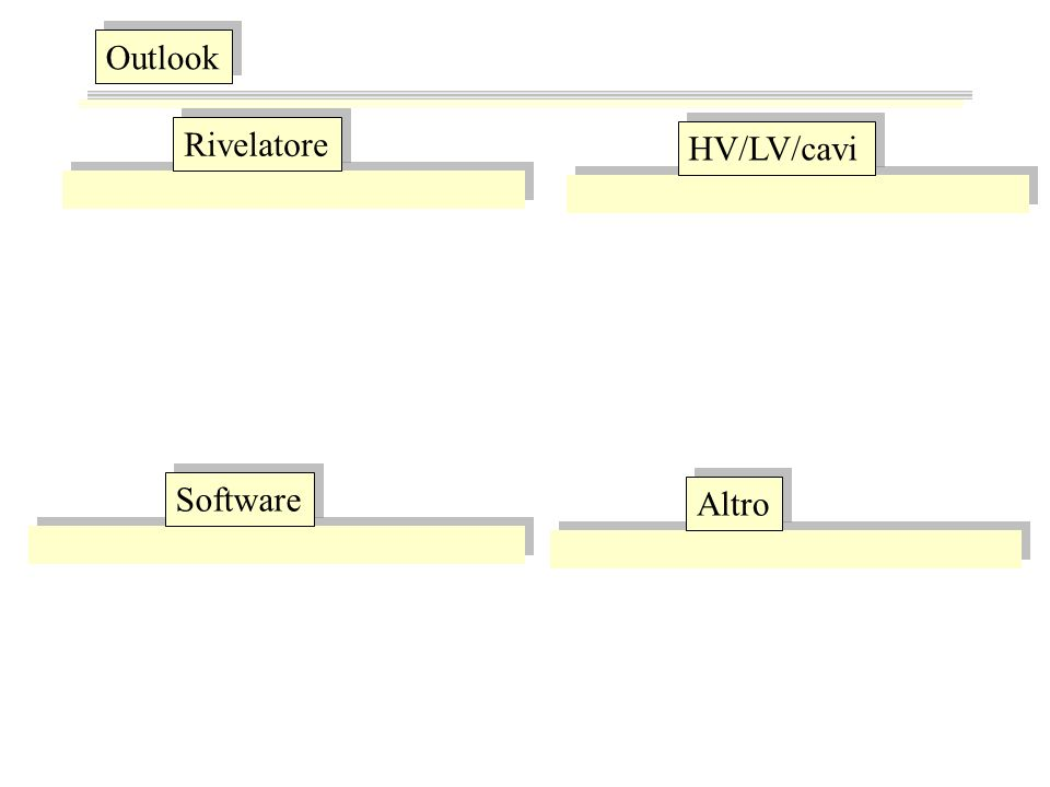 Outlook Rivelatore HV/LV/cavi Software Altro