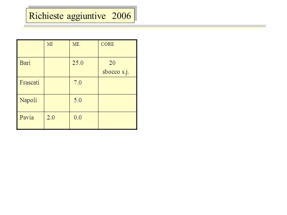 Richieste aggiuntive 2006 MIMECORE Bari25.0 20 sbocco s.j. Frascati 7.0 Napoli 5.0 Pavia2.0 0.0