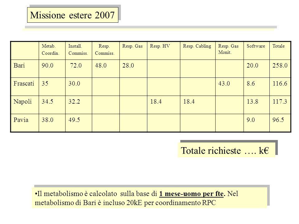 Missione estere 2007 Totale richieste ….