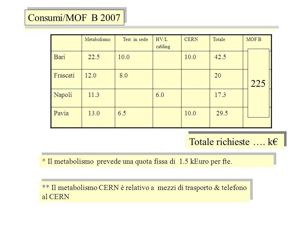 Consumi/MOF B 2007 Metabolismo Test in sedeHV/L cabling CERNTotaleMOF B Bari 22.510.0 42.5 Frascati12.0 8.0 20 Napoli 11.3 6.0 17.3 Pavia 13.06.510.0 29.5 Totale richieste ….