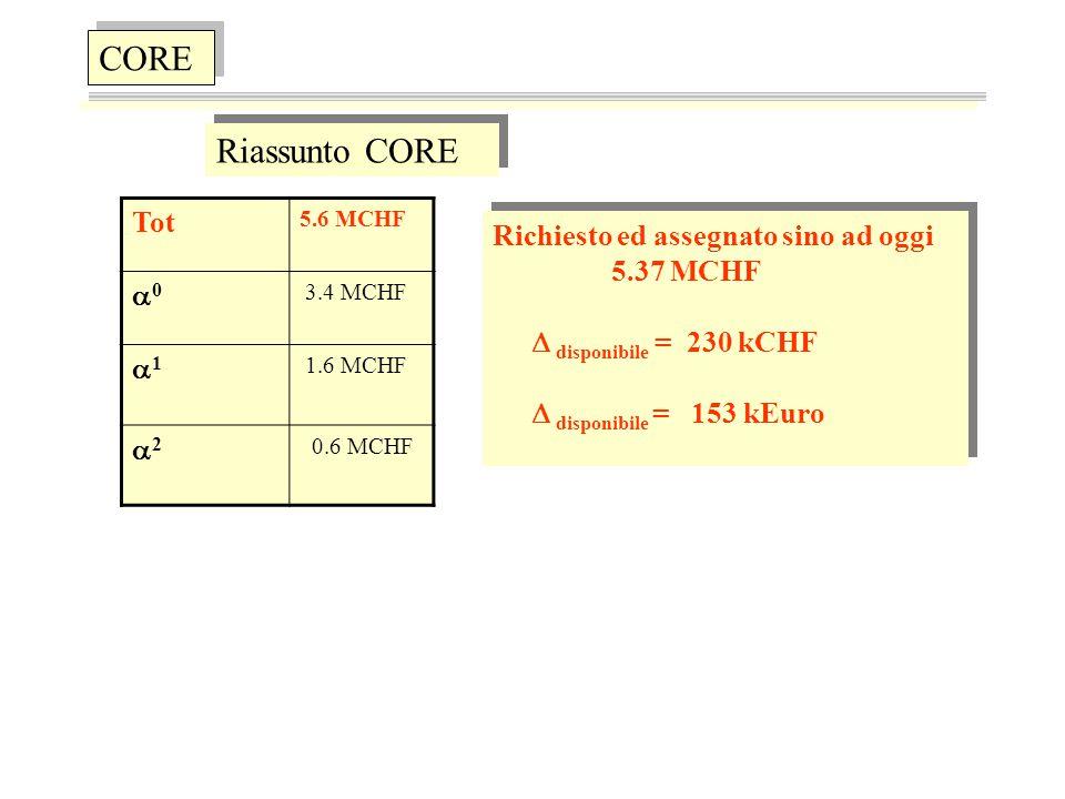 CORE Riassunto CORE Tot 5.6 MCHF 00 3.4 MCHF 11 1.6 MCHF 22 0.6 MCHF Richiesto ed assegnato sino ad oggi 5.37 MCHF  disponibile = 230 kCHF  disponibile = 153 kEuro Richiesto ed assegnato sino ad oggi 5.37 MCHF  disponibile = 230 kCHF  disponibile = 153 kEuro