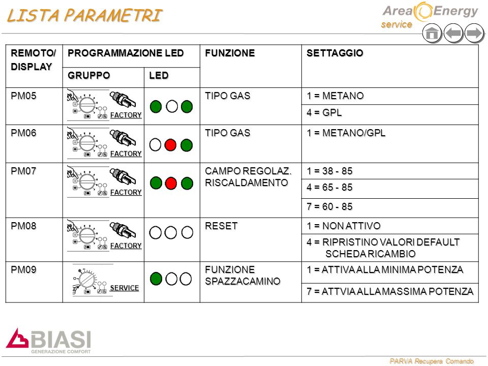 service PARVA Recupera Comando REMOTO/DISPLAY PROGRAMMAZIONE LED FUNZIONESETTAGGIO GRUPPOLED PM05 TIPO GAS 1 = METANO 4 = GPL PM06 TIPO GAS 1 = METANO