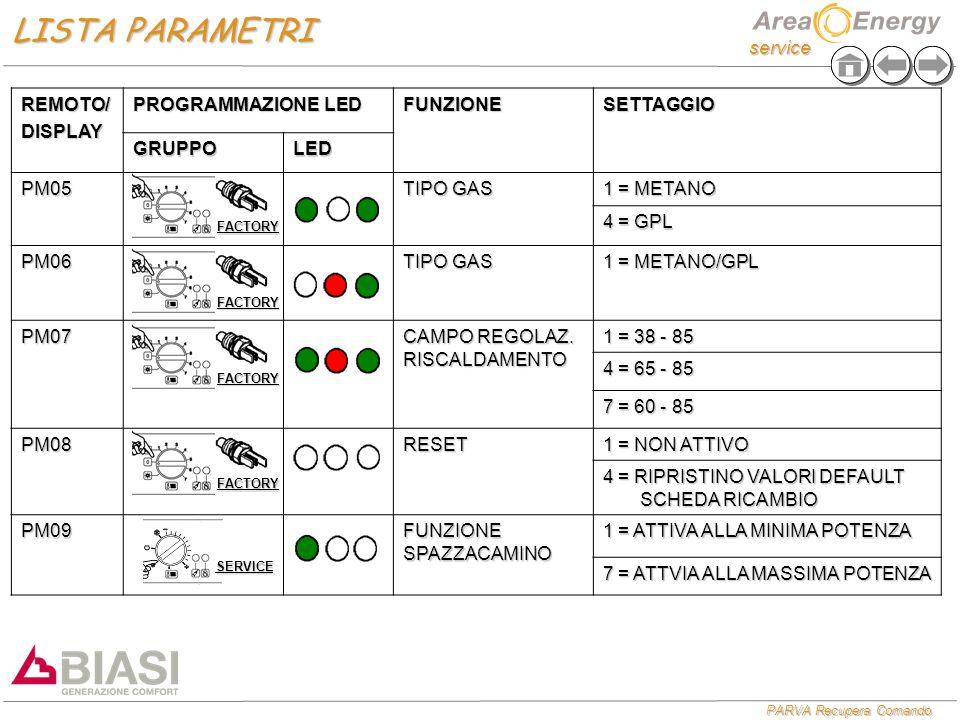 service PARVA Recupera Comando REMOTO/DISPLAY PROGRAMMAZIONE LED FUNZIONESETTAGGIO GRUPPOLED PM05 TIPO GAS 1 = METANO 4 = GPL PM06 TIPO GAS 1 = METANO/GPL PM07 CAMPO REGOLAZ.