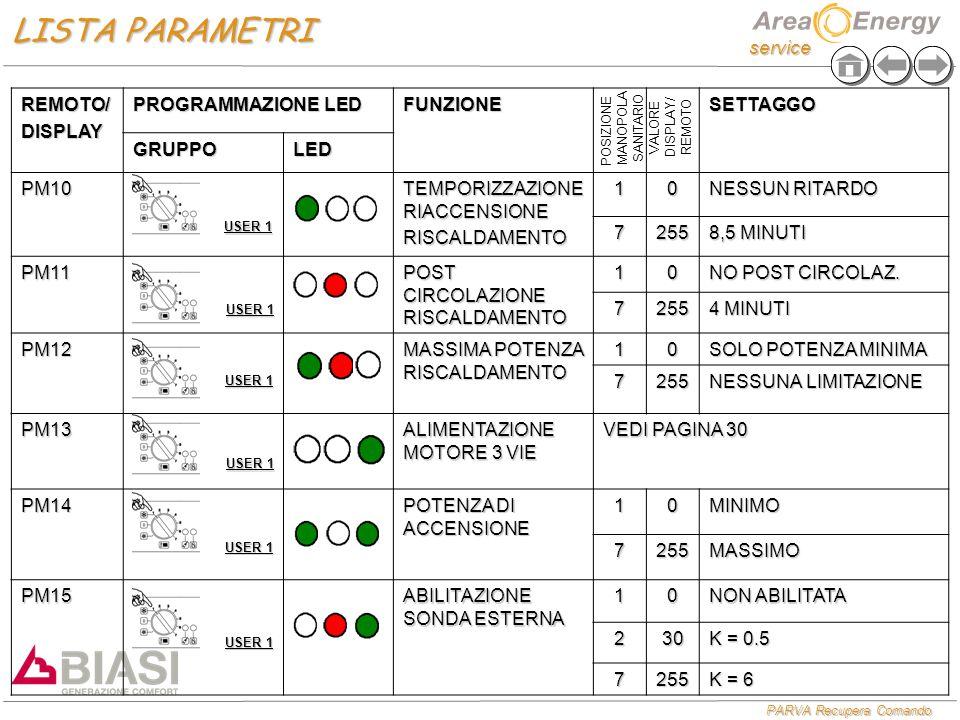 service PARVA Recupera Comando REMOTO/DISPLAY PROGRAMMAZIONE LED FUNZIONESETTAGGO GRUPPOLED PM10 TEMPORIZZAZIONE RIACCENSIONE RISCALDAMENTO10 NESSUN RITARDO 7255 8,5 MINUTI PM11 POST CIRCOLAZIONE RISCALDAMENTO 10 NO POST CIRCOLAZ.