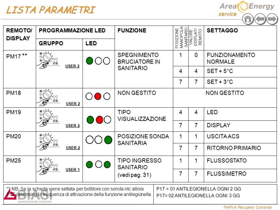service PARVA Recupera Comando REMOTO/DISPLAY PROGRAMMAZIONE LED FUNZIONESETTAGGO GRUPPOLED PM17 ** SPEGNIMENTO BRUCIATORE IN SANITARIO 10 FUNZIONAMENTO NORMALE 44 SET + 5°C 77 SET + 3°C PM18 NON GESTITO PM19 TIPO VISUALIZZAZIONE 44LED 77DISPLAY PM20 POSIZIONE SONDA SANITARIA 11 USCITA ACS 77 RITORNO PRIMARIO PM25 TIPO INGRESSO SANITARIO (vedi pag.