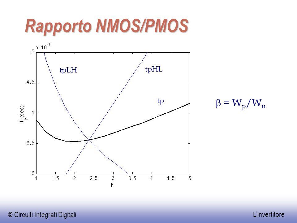 © Circuiti Integrati Digitali L'invertitore Rapporto NMOS/PMOS tpLH tpHL tp  = W p /W n
