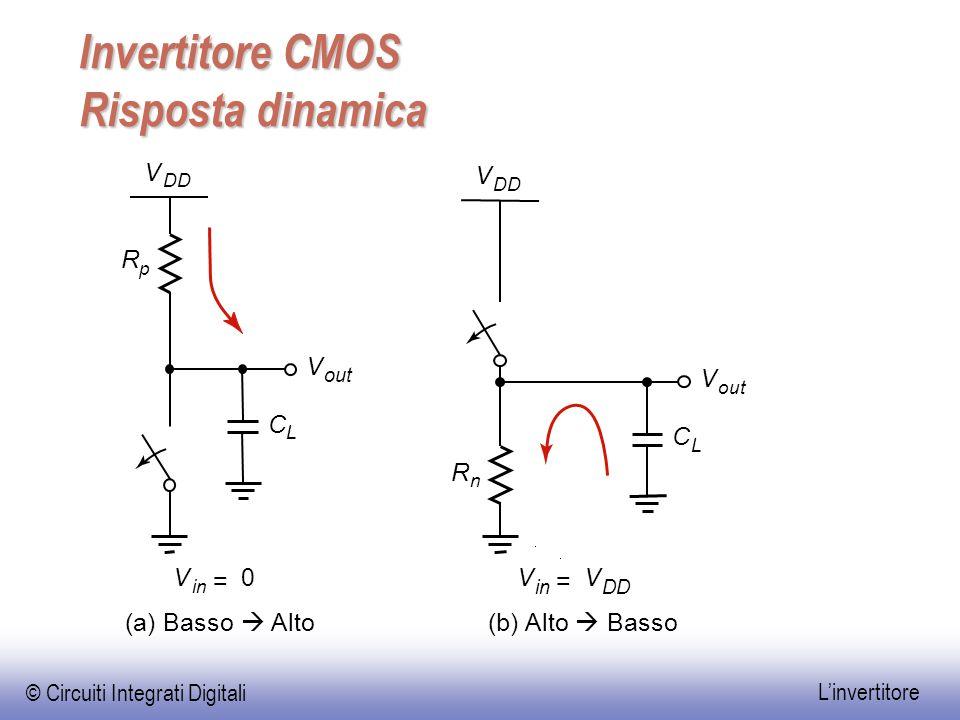 © Circuiti Integrati Digitali L'invertitore Invertitore CMOS Risposta dinamica V out V R n R p V DD V V in = V DD V in = 0 (a) Basso  Alto(b) Alto 