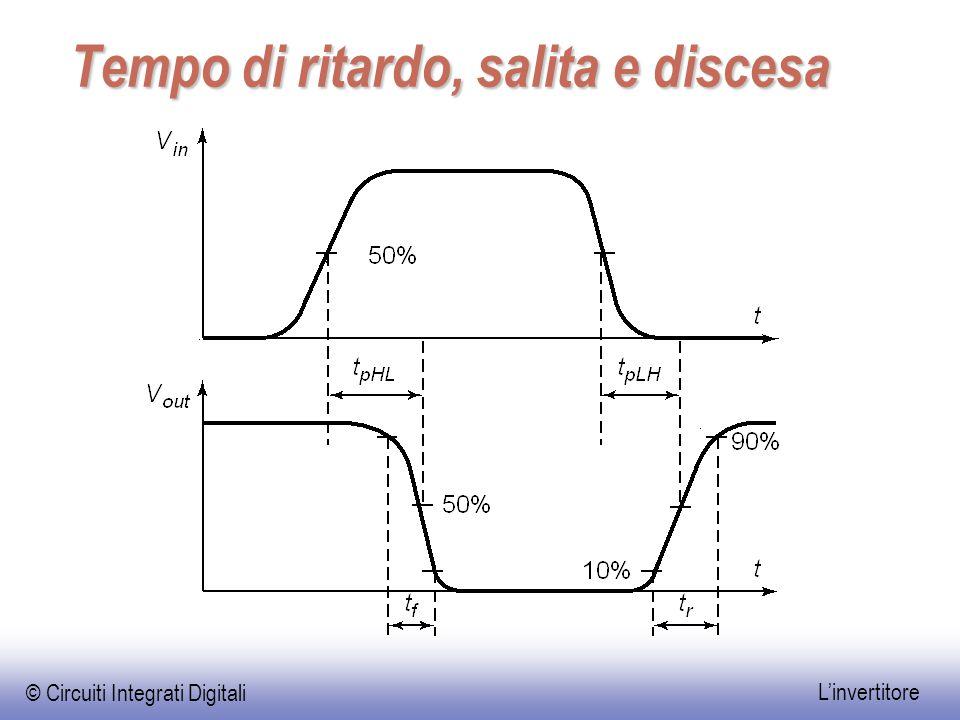 © Circuiti Integrati Digitali L'invertitore Tempo di ritardo, salita e discesa