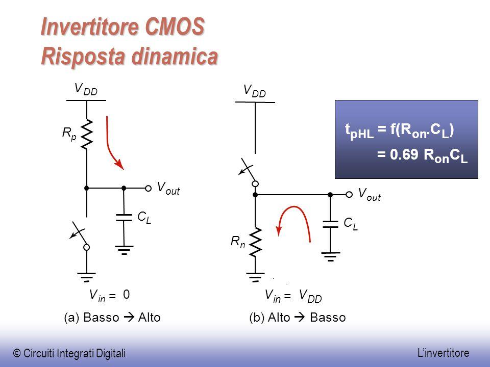 © Circuiti Integrati Digitali L'invertitore Invertitore CMOS Risposta dinamica t pHL = f(R on.C L ) = 0.69 R on C L V out V R n R p V DD V V in = V DD