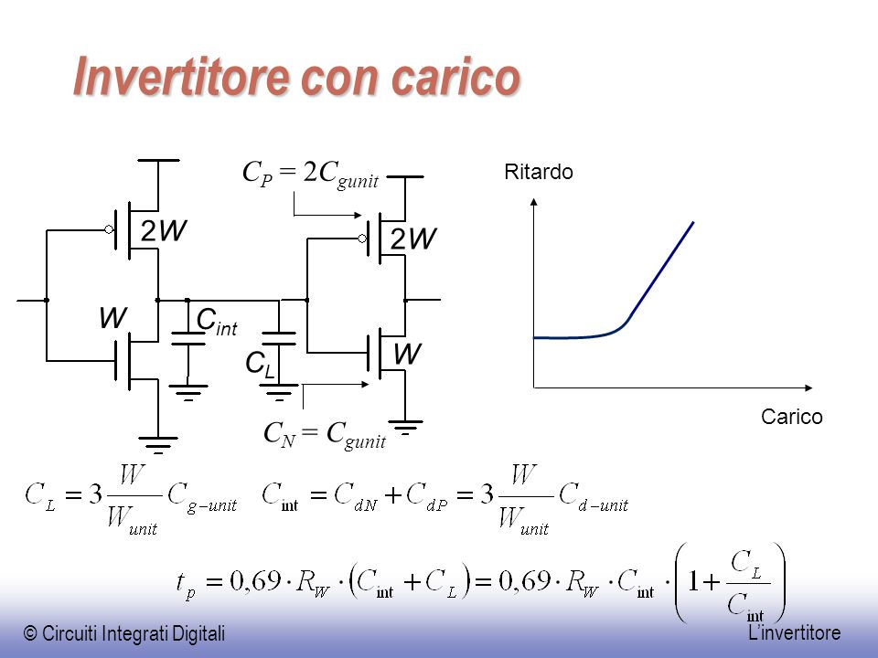 © Circuiti Integrati Digitali L'invertitore Invertitore con carico Carico Ritardo C int CLCL C N = C gunit C P = 2C gunit 2W2W W 2W2W W