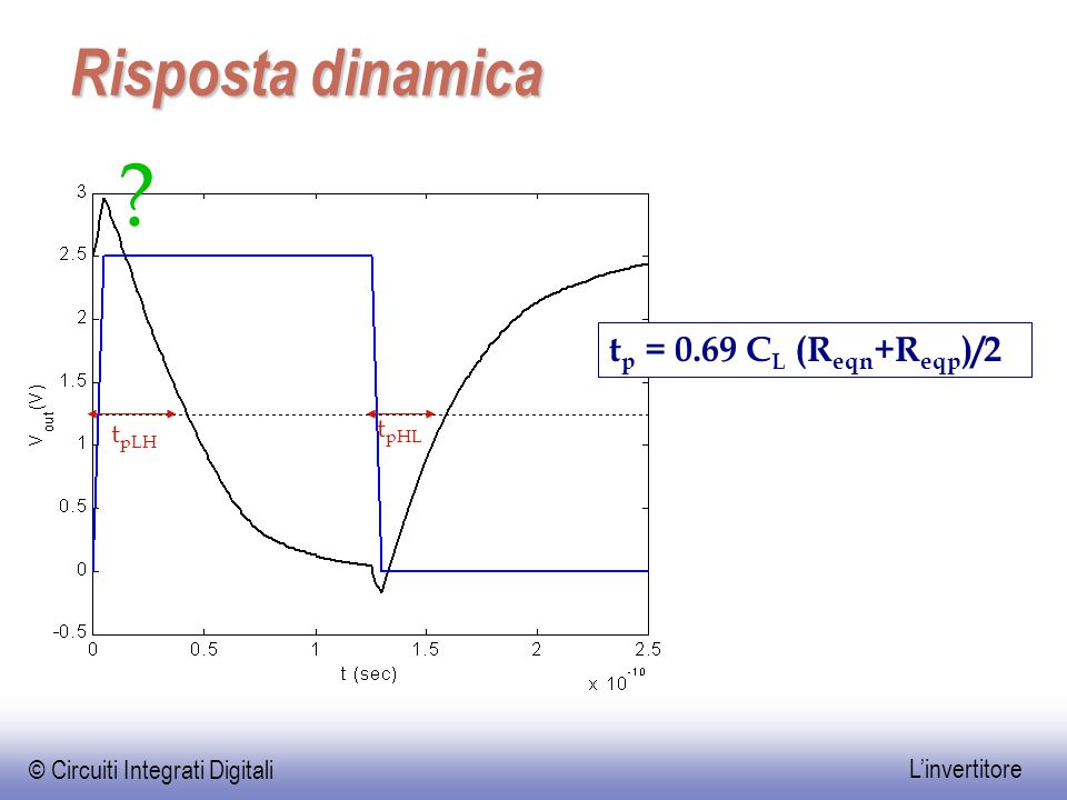© Circuiti Integrati Digitali L'invertitore Risposta dinamica t p = 0.69 C L (R eqn +R eqp )/2 ? t pLH t pHL