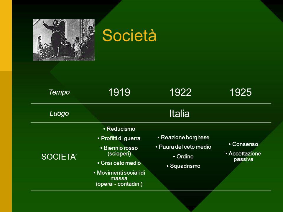 Società Tempo 191919221925 Luogo Italia SOCIETA' Reducismo Profitti di guerra Biennio rosso (scioperi) Crisi ceto medio Movimenti sociali di massa (op