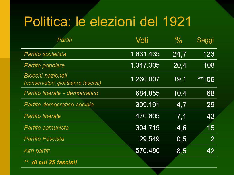 Politica: le elezioni del 1921 Partiti Voti % Seggi Partito socialista 1.631.435 24,7123 Partito popolare 1.347.30520,4108 Blocchi nazionali ( conserv
