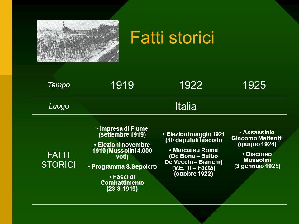 Fatti storici Tempo 191919221925 Luogo Italia FATTI STORICI Impresa di Fiume (settembre 1919) Elezioni novembre 1919 (Mussolini 4.000 voti) Programma
