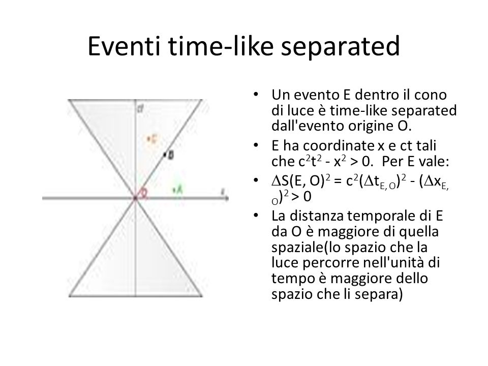 Eventi time-like separated Un evento E dentro il cono di luce è time-like separated dall evento origine O.