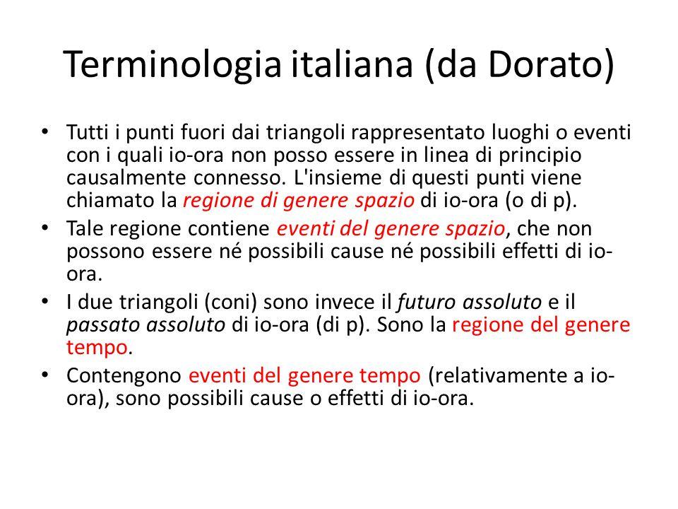 Terminologia italiana (da Dorato) Tutti i punti fuori dai triangoli rappresentato luoghi o eventi con i quali io-ora non posso essere in linea di principio causalmente connesso.