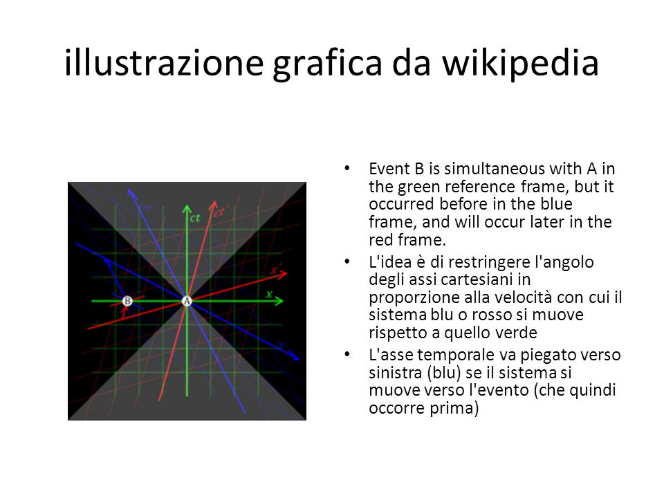 illustrazione grafica da wikipedia Event B is simultaneous with A in the green reference frame, but it occurred before in the blue frame, and will occur later in the red frame.