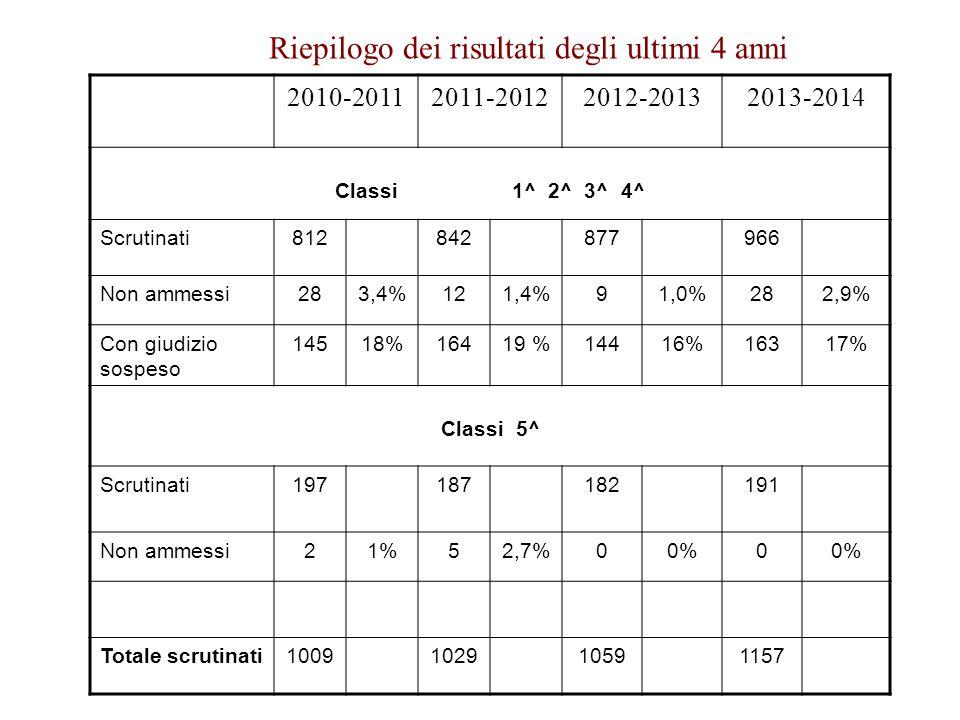 Riepilogo dei risultati degli ultimi 4 anni 2010-20112011-20122012-20132013-2014 Classi 1^ 2^ 3^ 4^ Scrutinati812842877966 Non ammessi283,4%121,4%91,0%282,9% Con giudizio sospeso 14518%16419 %14416%16317% Classi 5^ Scrutinati197187182191 Non ammessi21%52,7%00%0 Totale scrutinati1009102910591157