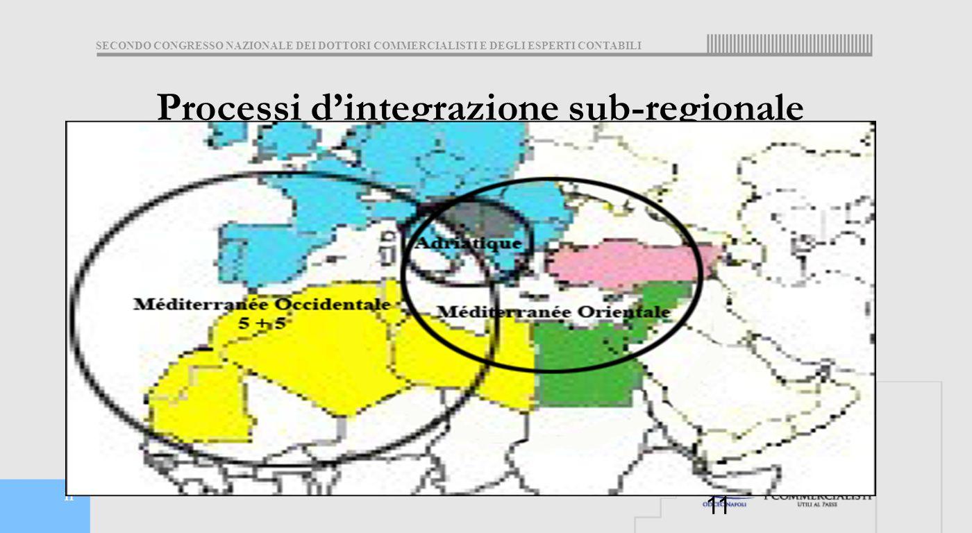 SECONDO CONGRESSO NAZIONALE DEI DOTTORI COMMERCIALISTI E DEGLI ESPERTI CONTABILI 11 Processi d'integrazione sub-regionale égration subrégionale