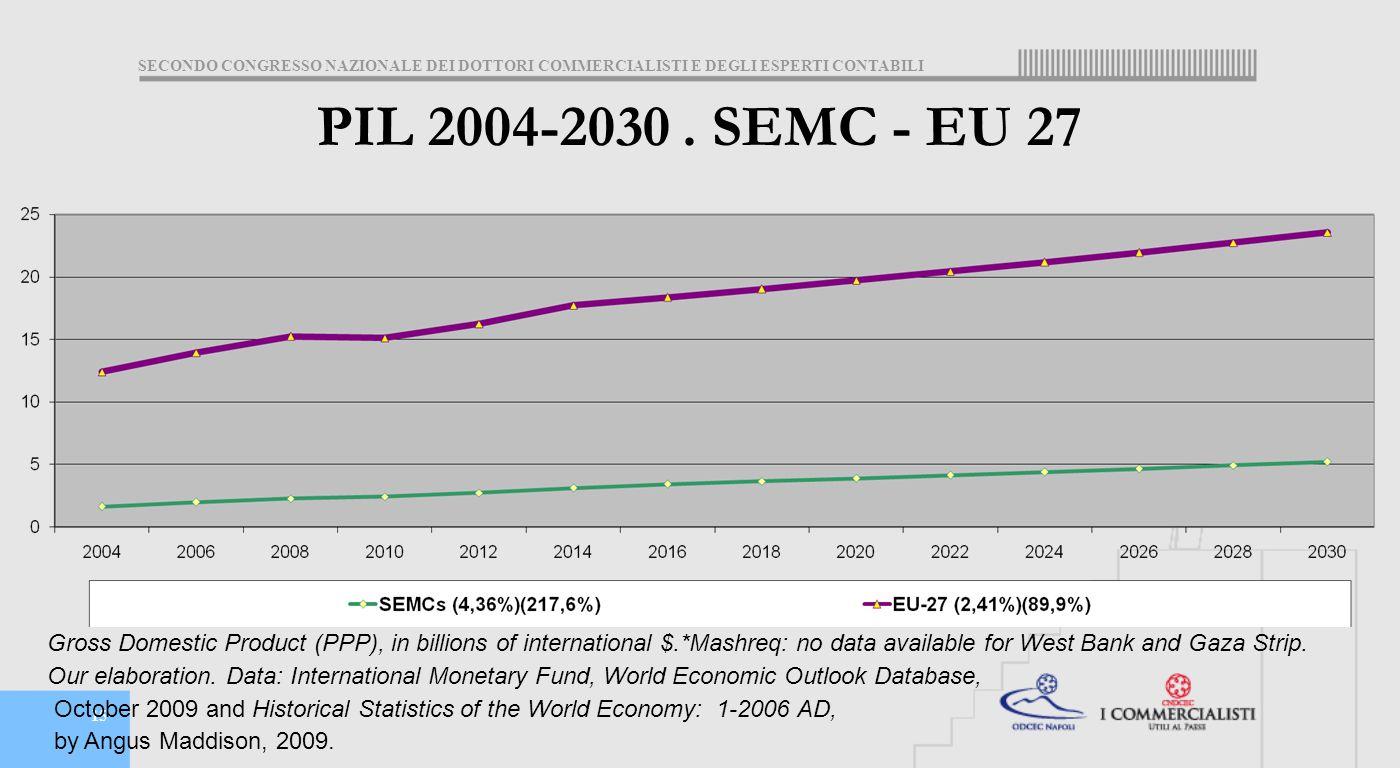 SECONDO CONGRESSO NAZIONALE DEI DOTTORI COMMERCIALISTI E DEGLI ESPERTI CONTABILI 15 PIL 2004-2030.