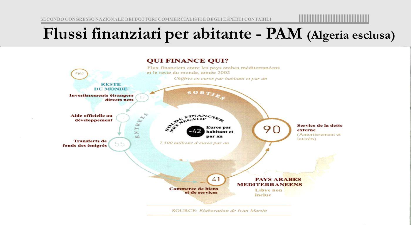 SECONDO CONGRESSO NAZIONALE DEI DOTTORI COMMERCIALISTI E DEGLI ESPERTI CONTABILI 17 Flussi finanziari per abitante - PAM (Algeria esclusa)
