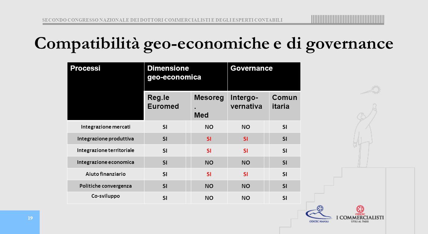 SECONDO CONGRESSO NAZIONALE DEI DOTTORI COMMERCIALISTI E DEGLI ESPERTI CONTABILI 19 Compatibilità geo-economiche e di governance ProcessiDimensione geo-economica Governance Reg.le Euromed Mesoreg.