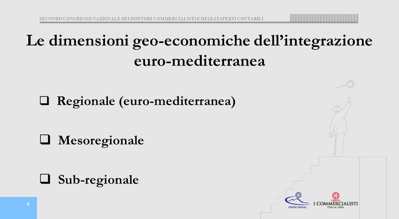 SECONDO CONGRESSO NAZIONALE DEI DOTTORI COMMERCIALISTI E DEGLI ESPERTI CONTABILI 8 Le dimensioni geo-economiche dell'integrazione euro-mediterranea  Regionale (euro-mediterranea)  Mesoregionale  Sub-regionale