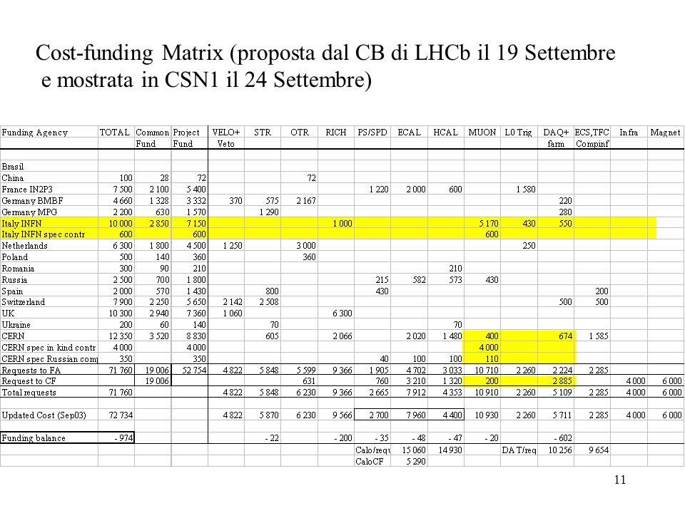11 Cost-funding Matrix (proposta dal CB di LHCb il 19 Settembre e mostrata in CSN1 il 24 Settembre)