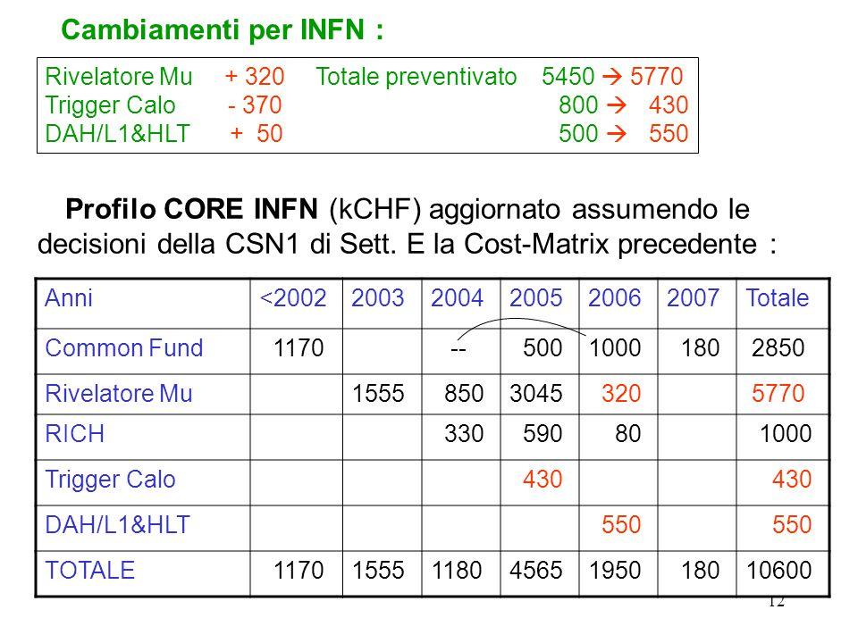 12 Profilo CORE INFN (kCHF) aggiornato assumendo le decisioni della CSN1 di Sett. E la Cost-Matrix precedente : Anni<200220032004200520062007Totale Co