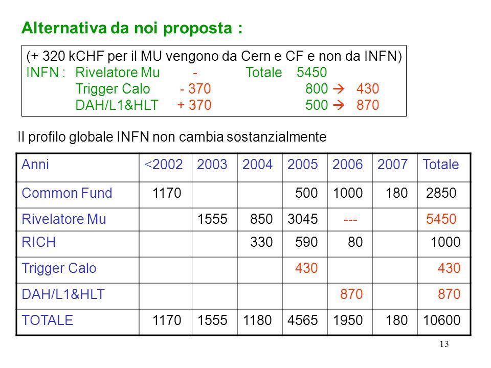 13 Alternativa da noi proposta : (+ 320 kCHF per il MU vengono da Cern e CF e non da INFN) INFN : Rivelatore Mu - Totale 5450 Trigger Calo - 370 800 