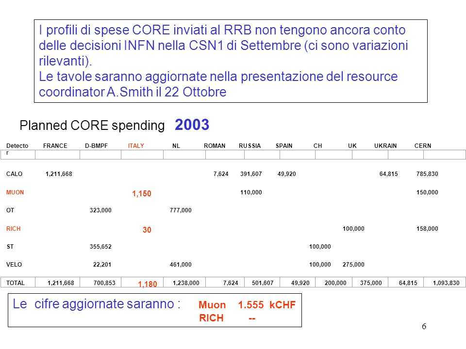 6 I profili di spese CORE inviati al RRB non tengono ancora conto delle decisioni INFN nella CSN1 di Settembre (ci sono variazioni rilevanti). Le tavo
