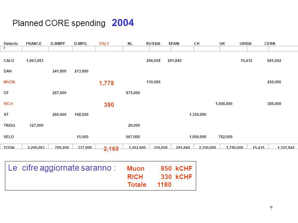 7 Planned CORE spending 2004 Le cifre aggiornate saranno : Muon 850 kCHF RICH 330 kCHF Totale1180