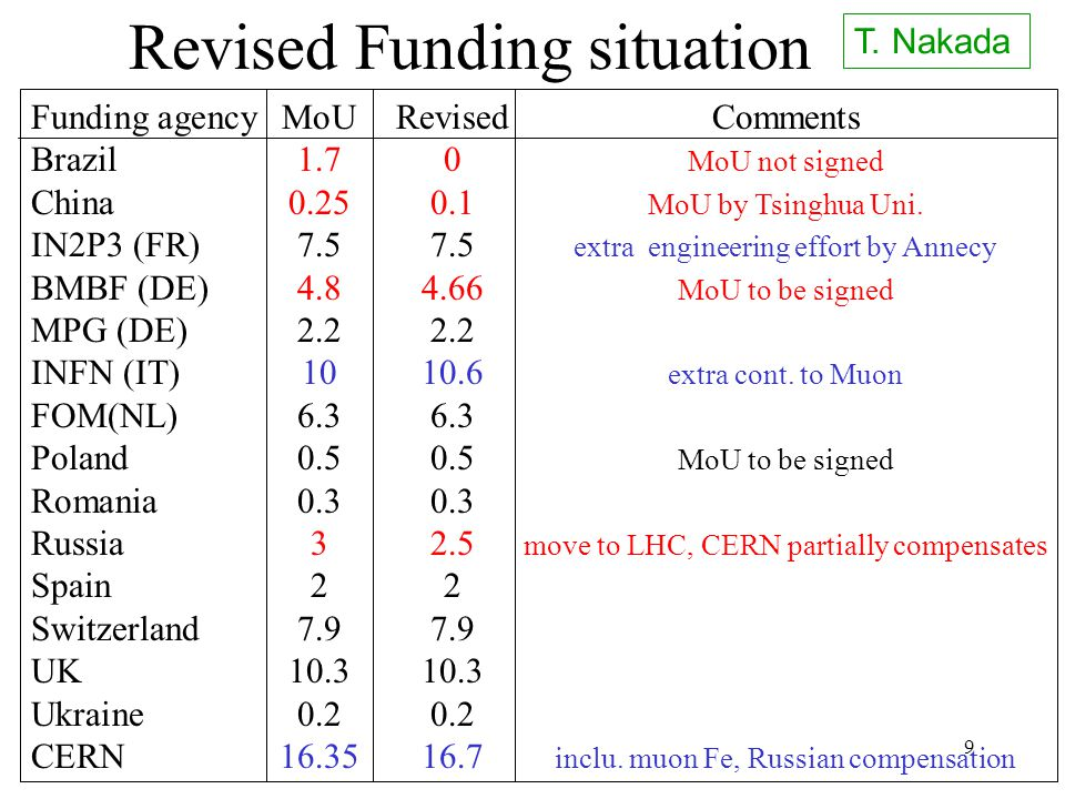 9 Revised Funding situation Funding agencyMoURevisedComments Brazil1.70 MoU not signed China0.250.1 MoU by Tsinghua Uni.