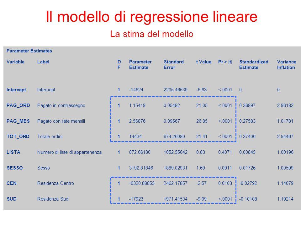 Parameter Estimates VariableLabelDFDF Parameter Estimate Standard Error t ValuePr > |t|Standardized Estimate Variance Inflation Intercept 1-146242205.