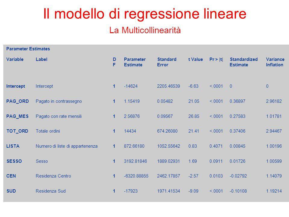 Il modello di regressione lineare La Multicollinearità Parameter Estimates VariableLabelDFDF Parameter Estimate Standard Error t ValuePr > |t|Standard