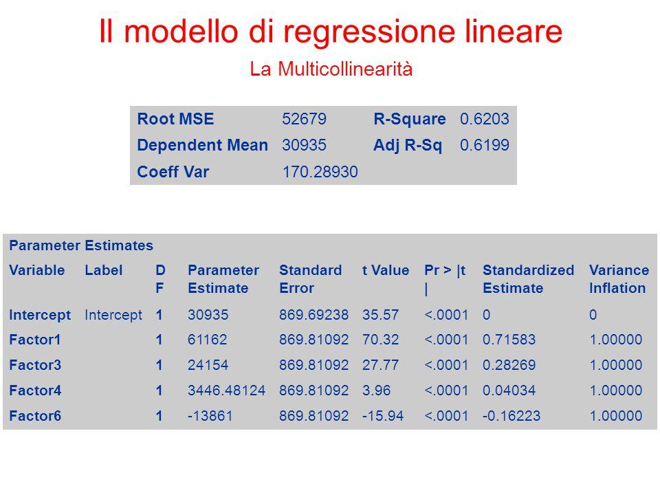 Il modello di regressione lineare La Multicollinearità Root MSE52679R-Square0.6203 Dependent Mean30935Adj R-Sq0.6199 Coeff Var170.28930 Parameter Esti