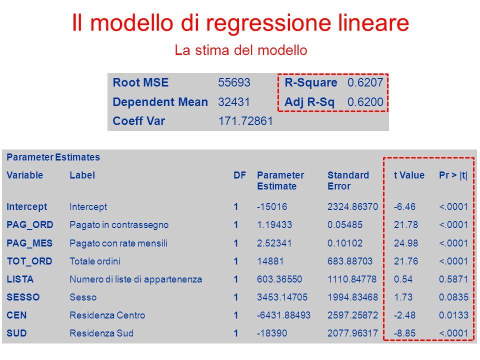 Root MSE55693R-Square0.6207 Dependent Mean32431Adj R-Sq0.6200 Coeff Var171.72861 Parameter Estimates VariableLabelDFParameter Estimate Standard Error