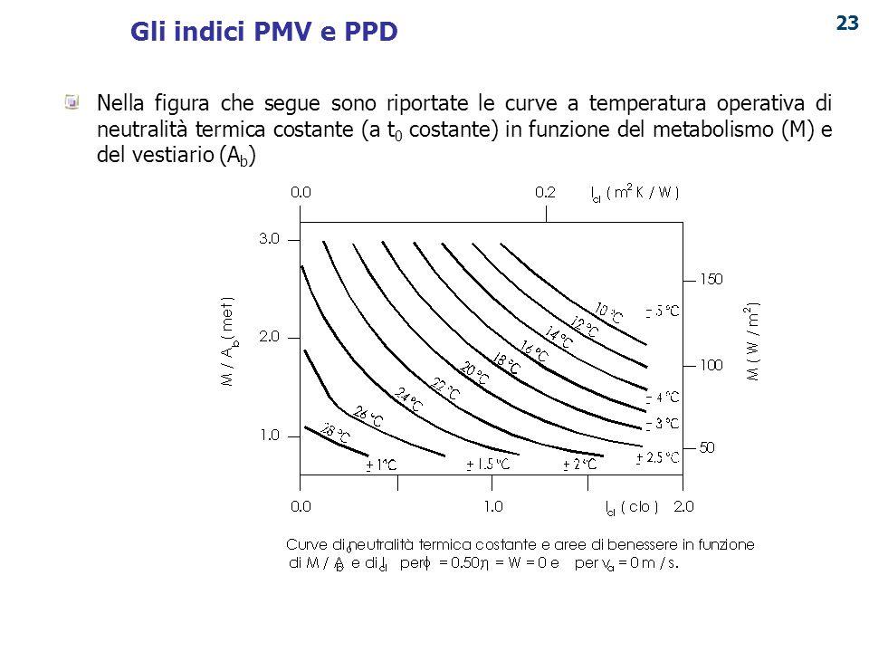 PUNTO ENERGIA Nella figura che segue sono riportate le curve a temperatura operativa di neutralità termica costante (a t 0 costante) in funzione del m