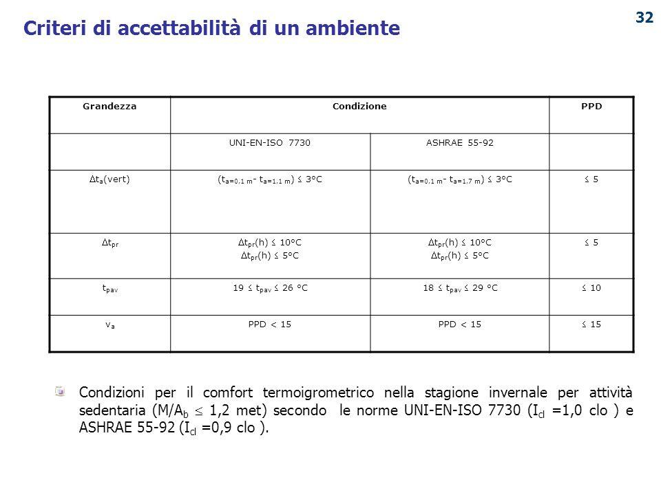 PUNTO ENERGIA Condizioni per il comfort termoigrometrico nella stagione invernale per attività sedentaria (M/A b  1,2 met) secondo le norme UNI-EN-IS