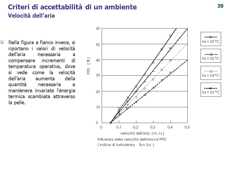 PUNTO ENERGIA Nella figura a fianco invece, si riportano i valori di velocità dell'aria necessaria a compensare incrementi di temperatura operativa, d