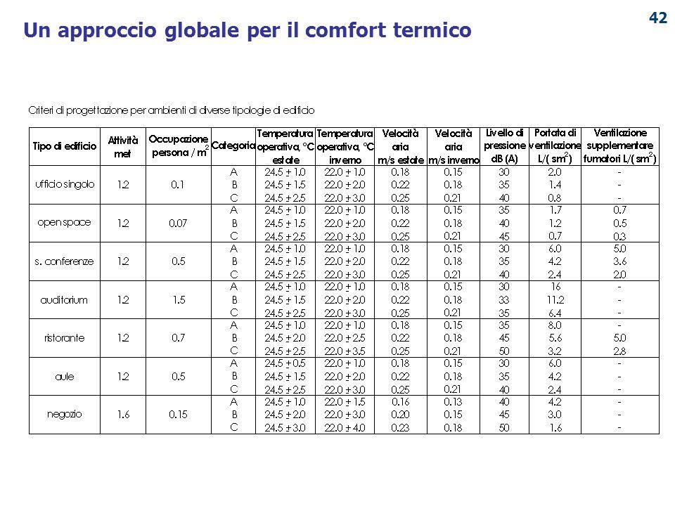 PUNTO ENERGIA 42 Un approccio globale per il comfort termico