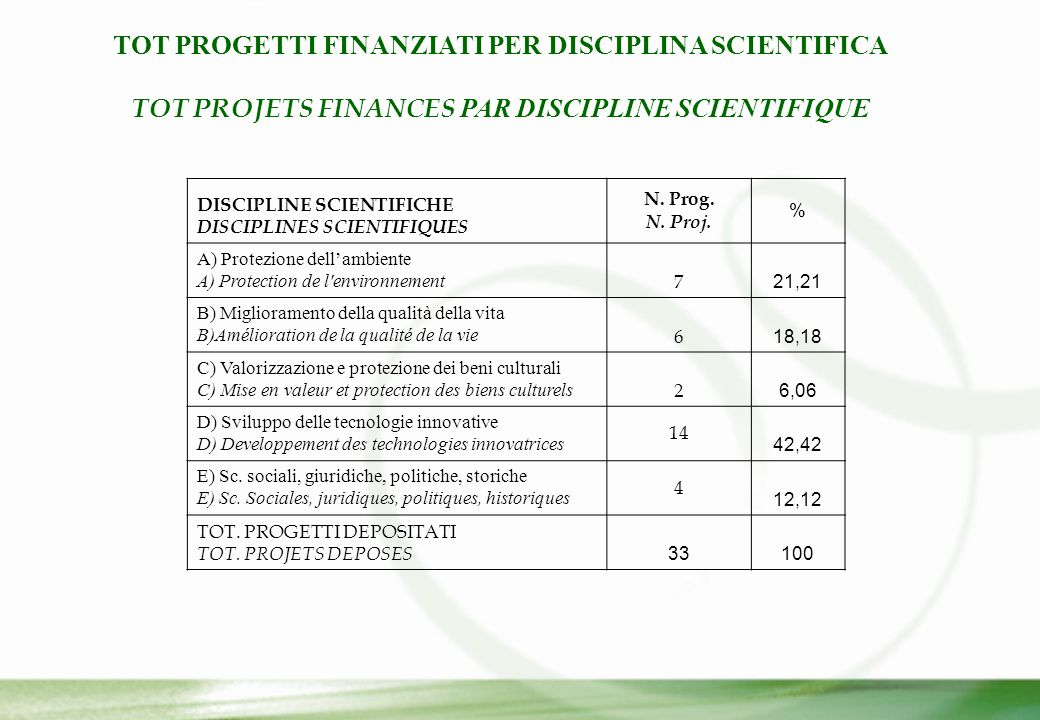 TOT PROGETTI FINANZIATI PER DISCIPLINA SCIENTIFICA TOT PROJETS FINANCES PAR DISCIPLINE SCIENTIFIQUE DISCIPLINE SCIENTIFICHE DISCIPLINES SCIENTIFIQUES N.