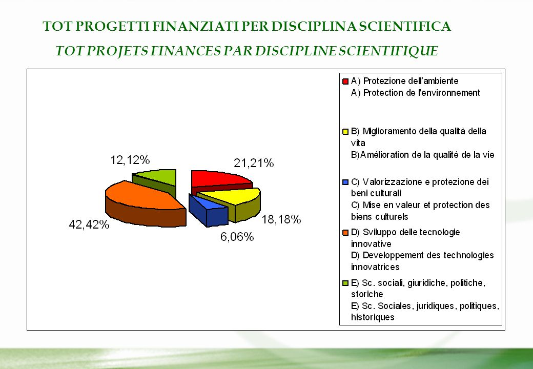 TOT PROGETTI FINANZIATI PER DISCIPLINA SCIENTIFICA TOT PROJETS FINANCES PAR DISCIPLINE SCIENTIFIQUE