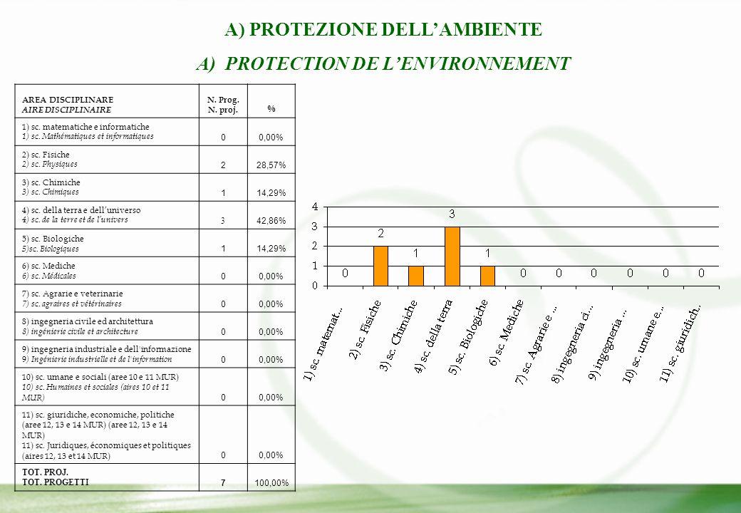 A) PROTEZIONE DELL'AMBIENTE A) PROTECTION DE L'ENVIRONNEMENT