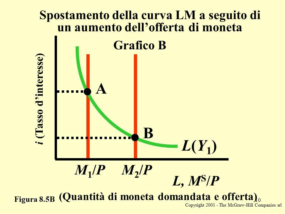 Copyright 2001 - The McGraw-Hill Companies srl 10 Figura 8.5B L, M S /P (Quantità di moneta domandata e offerta) Spostamento della curva LM a seguito di un aumento dell'offerta di moneta i (Tasso d'interesse) M1/PM1/PM2/PM2/P A B Grafico B L(Y1)L(Y1)