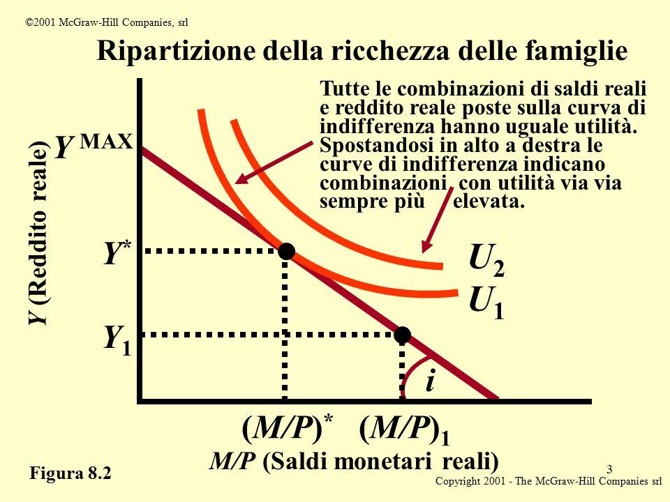 Copyright 2001 - The McGraw-Hill Companies srl 3 ©2001 McGraw-Hill Companies, srl Figura 8.2 Ripartizione della ricchezza delle famiglie M/P (Saldi monetari reali) (M/P) * (M/P) 1 Y (Reddito reale) Y MAX Y*Y* Y1Y1 i U1U1 U2U2 Tutte le combinazioni di saldi reali e reddito reale poste sulla curva di indifferenza hanno uguale utilità.